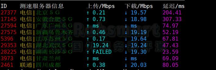 Raksmart韩国服务器下载上传速度