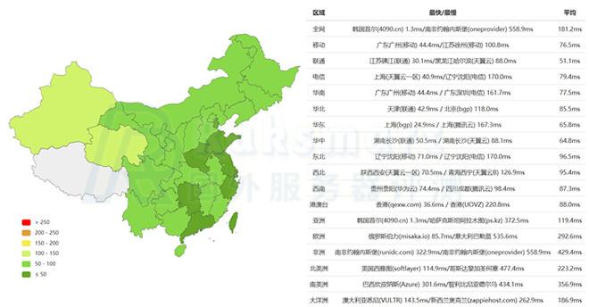 Raksmart韩国服务器Ping速度测试