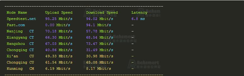 RAKsmart美国服务器上传下载速度