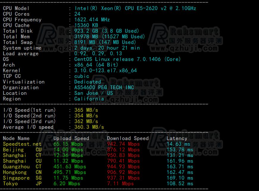 RAKsmart美国大带宽服务器评测