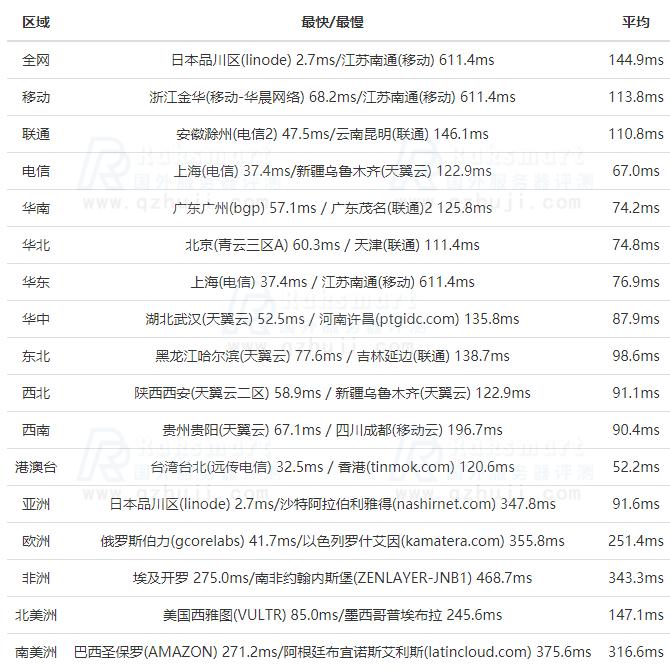 RAKsmart日本测评