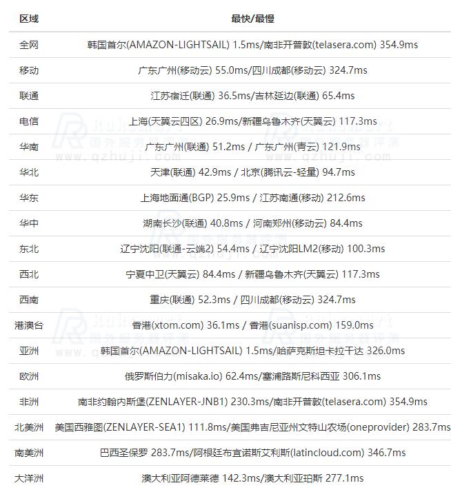 RAKsmart韩国服务器评测