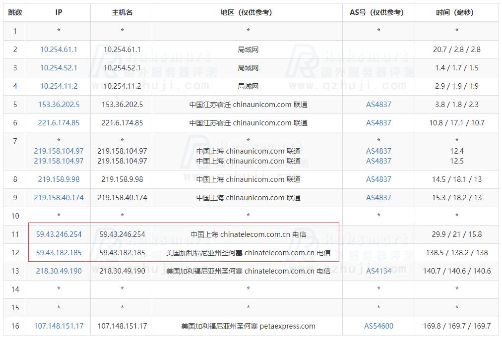 RAKsmart美国CN2 GIA服务器方案评测