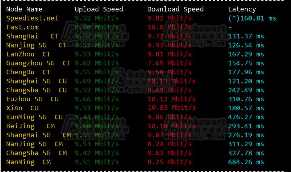 RAKsmart美国云服务器三网测速结果